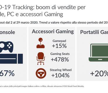 Boom di vendite per Console, PC e accessori Gaming