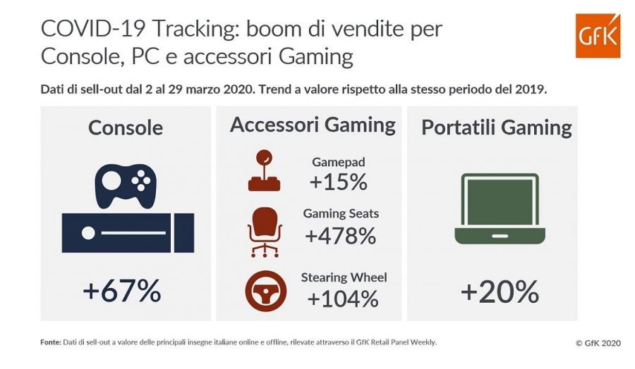 gaming statistiche